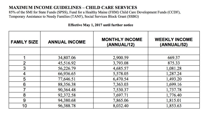 Maine Child Care Subsidy 2017 Market Rate Family Child Care